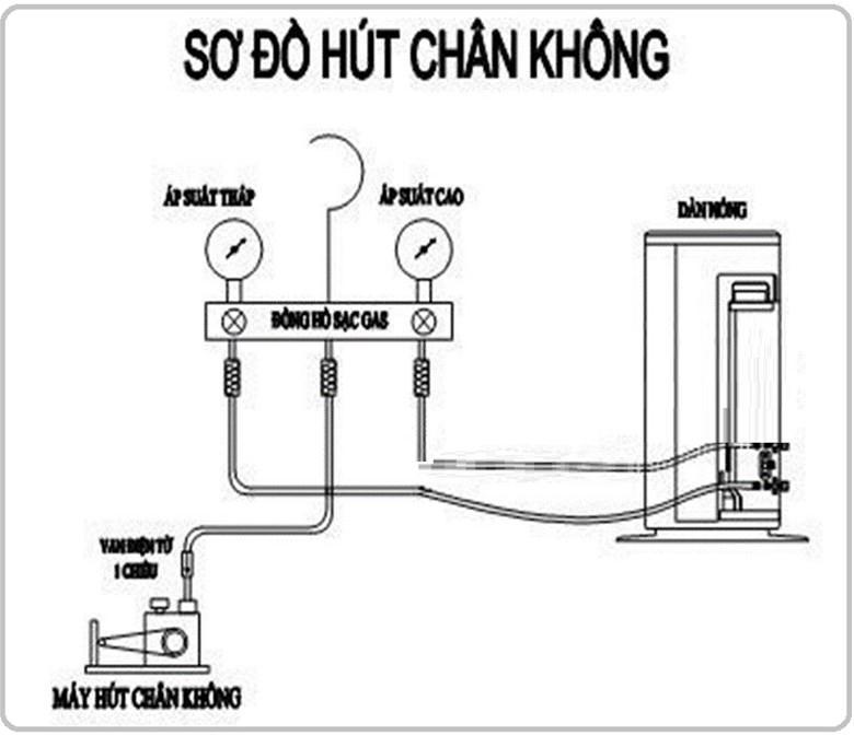 Cách sử dụng máy hút chân không điều hòa